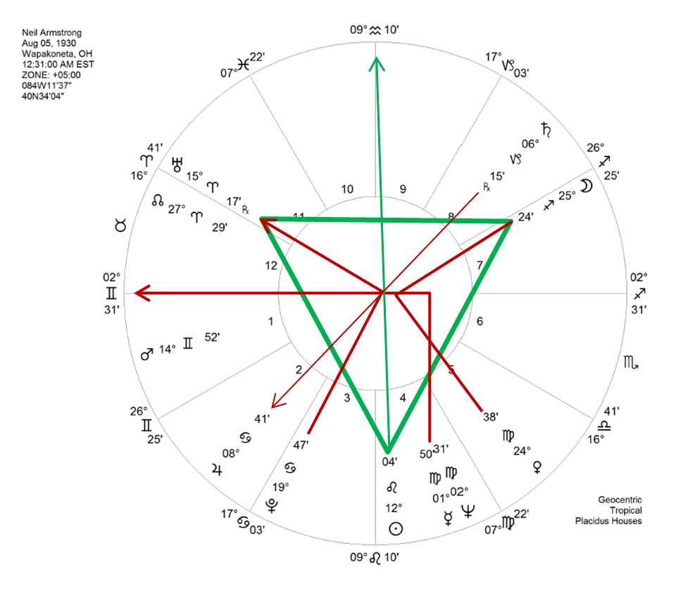 Neil armstrongs horoscope every horoscope has an archetypal essence the symbolic story which manifests in an ordinary or an extraordinary life neil armstrongs birth chart shows geenschuldenfo Image collections