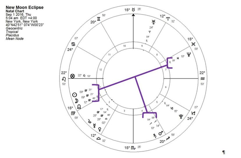New Moon Chart with T-Square. Copyright Catherine Goshen 2016
