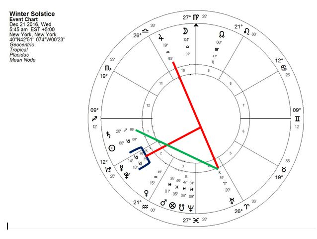 Winter Solstice Chart December 2016 New York. Copyright Catherine Goshen