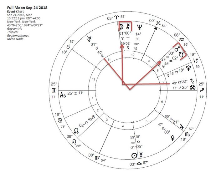 Full Moon Chart September 2018 New York, NY