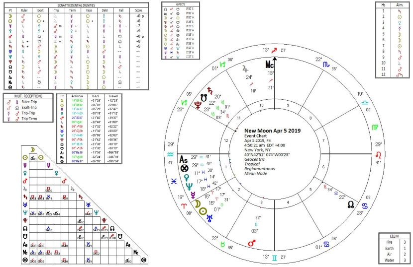 New Moon chart for April 5 2019, Copyright GoshenAstrology 2019